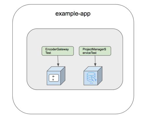Test architecture